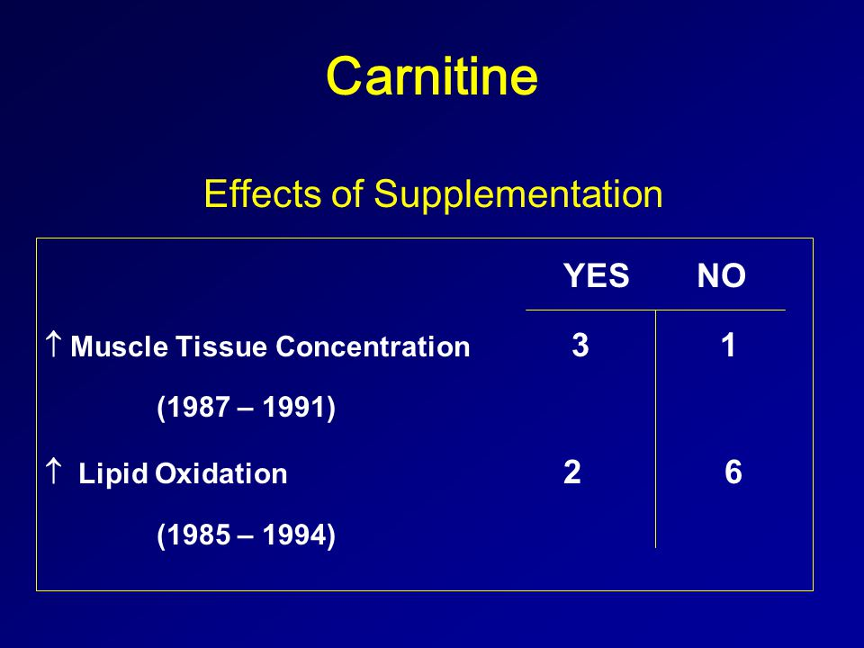Carnitine YES NO  Muscle Tissue Concentration 3 1 (1987 – 1991)  Lipid Oxidation 2 6 (1985 – 1994) Effects of Supplementation
