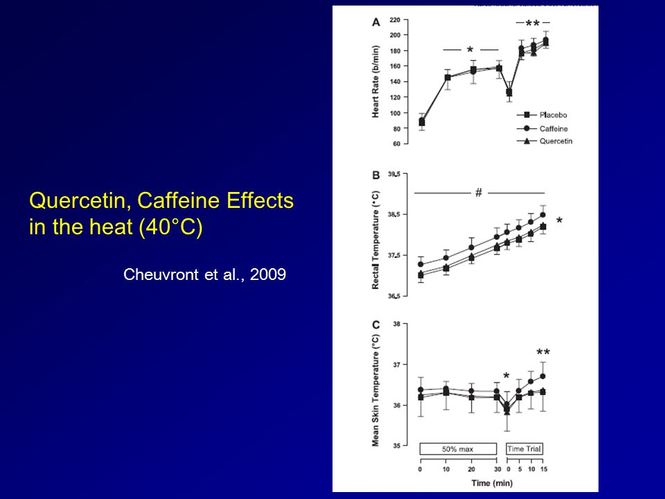 Cheuvront et al., 2009 Quercetin, Caffeine Effects in the heat (40°C)