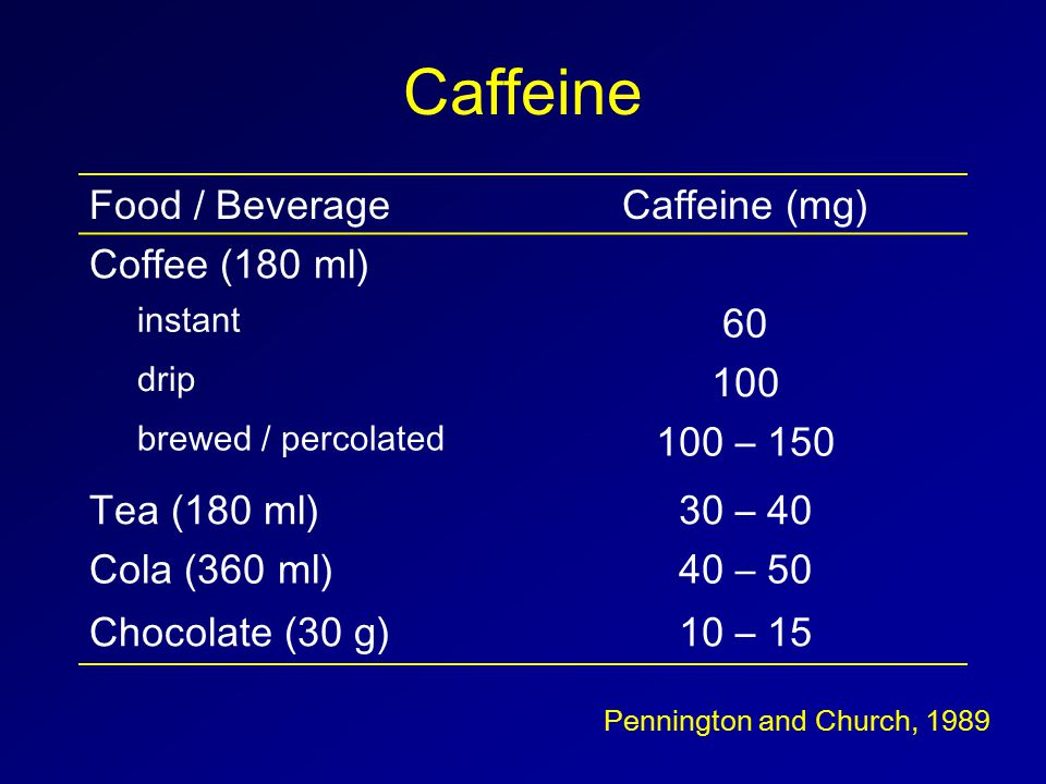 Caffeine Food / BeverageCaffeine (mg) Coffee (180 ml) instant 60 drip 100 brewed / percolated 100 – 150 Tea (180 ml)30 – 40 Cola (360 ml)40 – 50 Chocolate (30 g)10 – 15 Pennington and Church, 1989