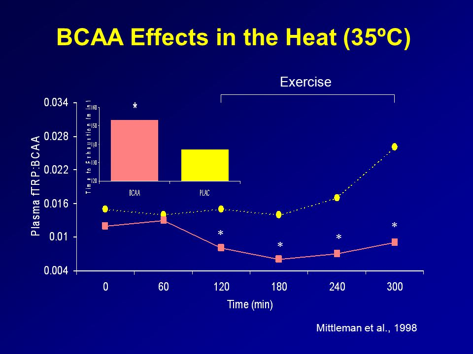 Mittleman et al., 1998 * * * * BCAA Effects in the Heat (35ºC) Exercise