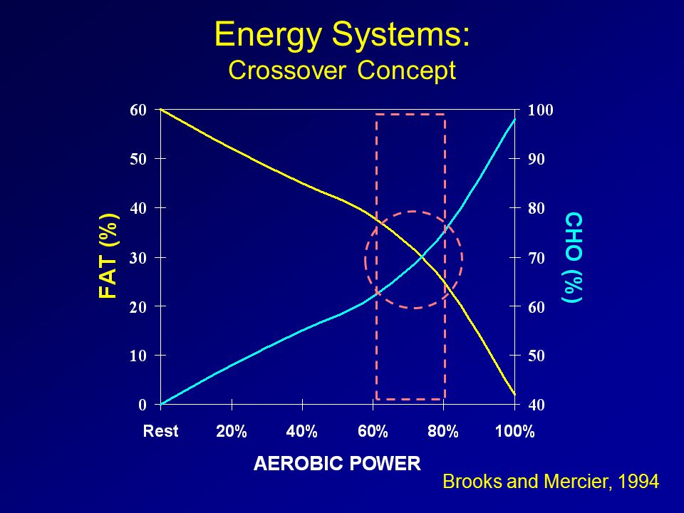 Brooks and Mercier, 1994 Energy Systems: Crossover Concept