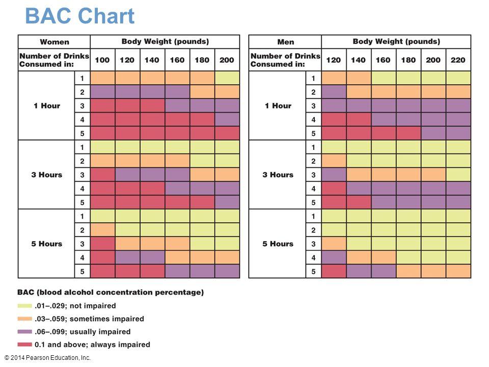 © 2014 Pearson Education, Inc. BAC Chart