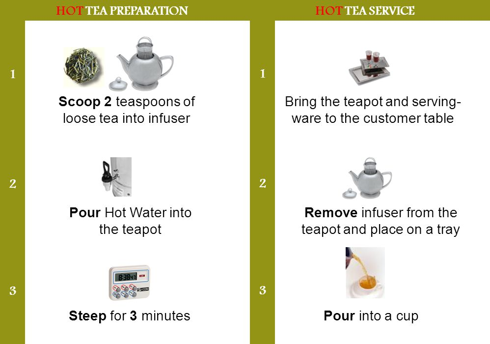 HOT TEA PREPARATION Scoop 2 teaspoons of loose tea into infuser 1 2 3 Steep for 3 minutes HOT TEA SERVICE Pour Hot Water into the teapot 1 2 3 Bring the teapot and serving- ware to the customer table Remove infuser from the teapot and place on a tray Pour into a cup