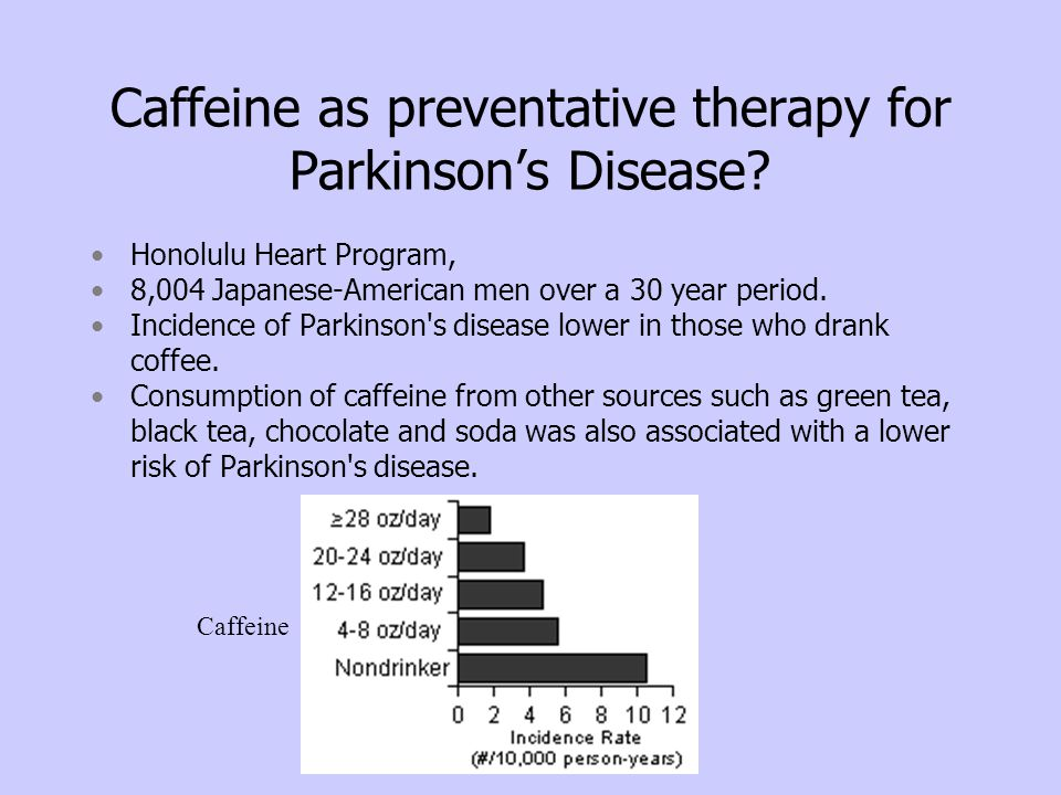 Caffeine as preventative therapy for Parkinson's Disease? Honolulu Heart Program, 8,004 Japanese-American men over a 30 year period. Incidence of Park