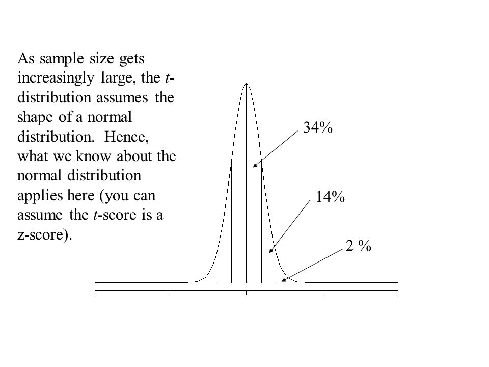34% 14% 2 % As sample size gets increasingly large, the t- distribution assumes the shape of a normal distribution. Hence, what we know about the norm