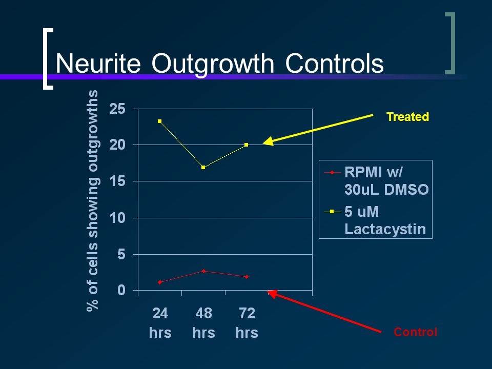 Neurite Outgrowth Controls Treated Control