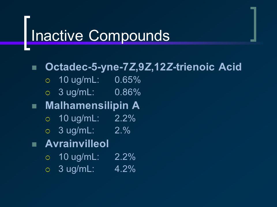 Inactive Compounds Octadec-5-yne-7Z,9Z,12Z-trienoic Acid  10 ug/mL:0.65%  3 ug/mL:0.86% Malhamensilipin A  10 ug/mL:2.2%  3 ug/mL:2.% Avrainvilleol  10 ug/mL:2.2%  3 ug/mL:4.2%