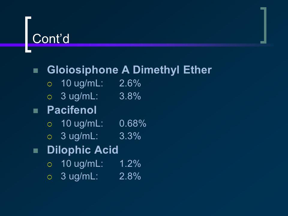 Cont'd Gloiosiphone A Dimethyl Ether  10 ug/mL:2.6%  3 ug/mL:3.8% Pacifenol  10 ug/mL:0.68%  3 ug/mL:3.3% Dilophic Acid  10 ug/mL:1.2%  3 ug/mL:2.8%