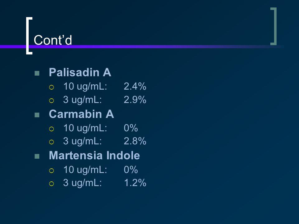 Cont'd Palisadin A  10 ug/mL:2.4%  3 ug/mL:2.9% Carmabin A  10 ug/mL:0%  3 ug/mL:2.8% Martensia Indole  10 ug/mL:0%  3 ug/mL:1.2%