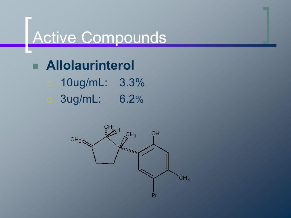Active Compounds Allolaurinterol  10ug/mL:3.3%  3ug/mL:6.2 %