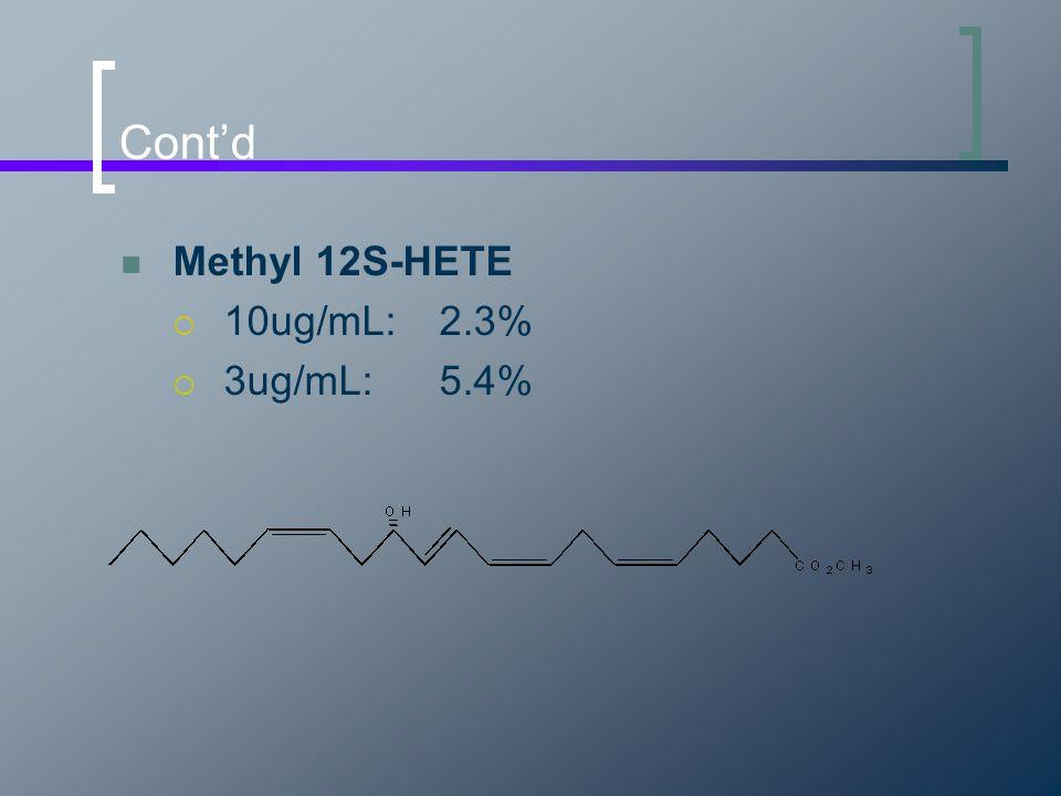 Cont'd Methyl 12S-HETE  10ug/mL:2.3%  3ug/mL:5.4%