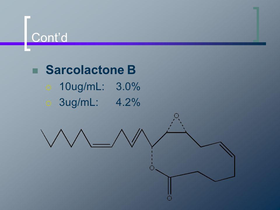 Cont'd Sarcolactone B  10ug/mL:3.0%  3ug/mL:4.2%