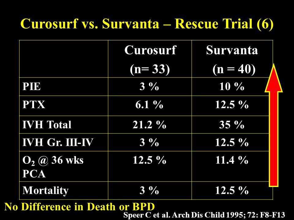 Curosurf (n= 33) Survanta (n = 40) PIE3 %10 % PTX6.1 %12.5 % IVH Total21.2 %35 % IVH Gr. III-IV3 %12.5 % O 2 @ 36 wks PCA 12.5 %11.4 % Mortality3 %12.