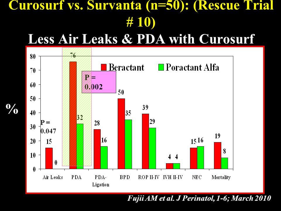 P = 0.002 % Curosurf vs. Survanta (n=50): (Rescue Trial # 10) Less Air Leaks & PDA with Curosurf Fujii AM et al. J Perinatol, 1-6; March 2010 P = 0.04