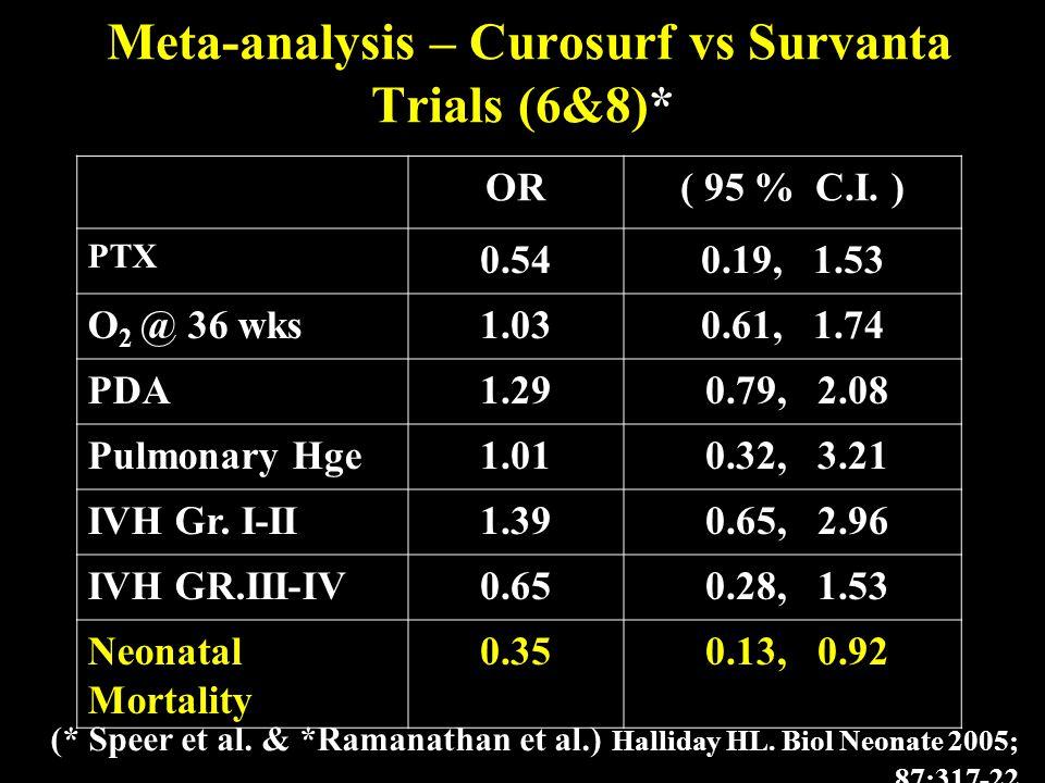 Meta-analysis – Curosurf vs Survanta Trials (6&8)* OR( 95 % C.I. ) PTX 0.540.19, 1.53 O 2 @ 36 wks1.030.61, 1.74 PDA1.29 0.79, 2.08 Pulmonary Hge1.01