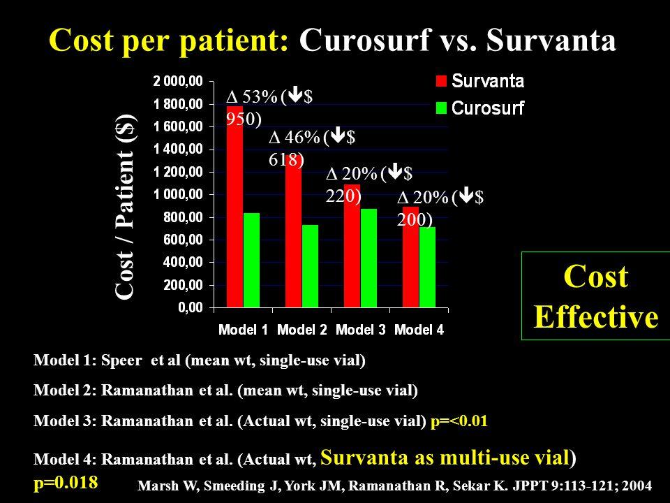 Marsh W, Smeeding J, York JM, Ramanathan R, Sekar K. JPPT 9:113-121; 2004 Cost per patient: Curosurf vs. Survanta Cost / Patient ($) Model 1: Speer et