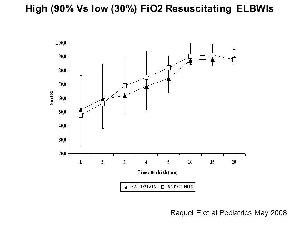 Raquel E et al Pediatrics May 2008 High (90% Vs low (30%) FiO2 Resuscitating ELBWIs