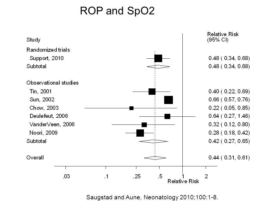 ROP and SpO2 Saugstad and Aune, Neonatology 2010;100:1-8.