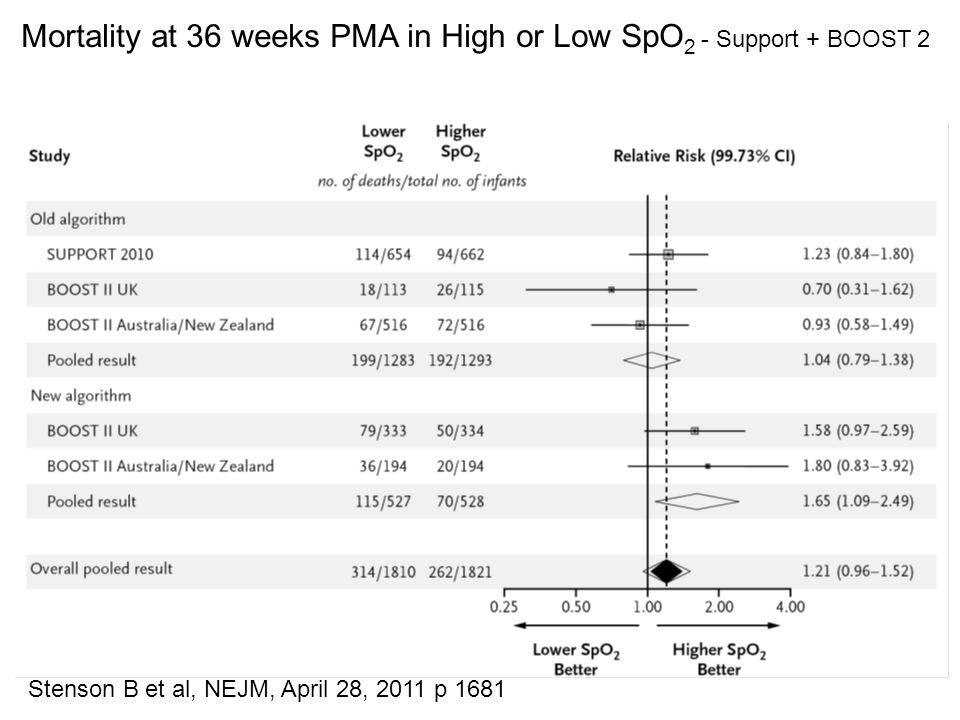 Mortality at 36 weeks PMA in High or Low SpO 2 - Support + BOOST 2 Stenson B et al, NEJM, April 28, 2011 p 1681
