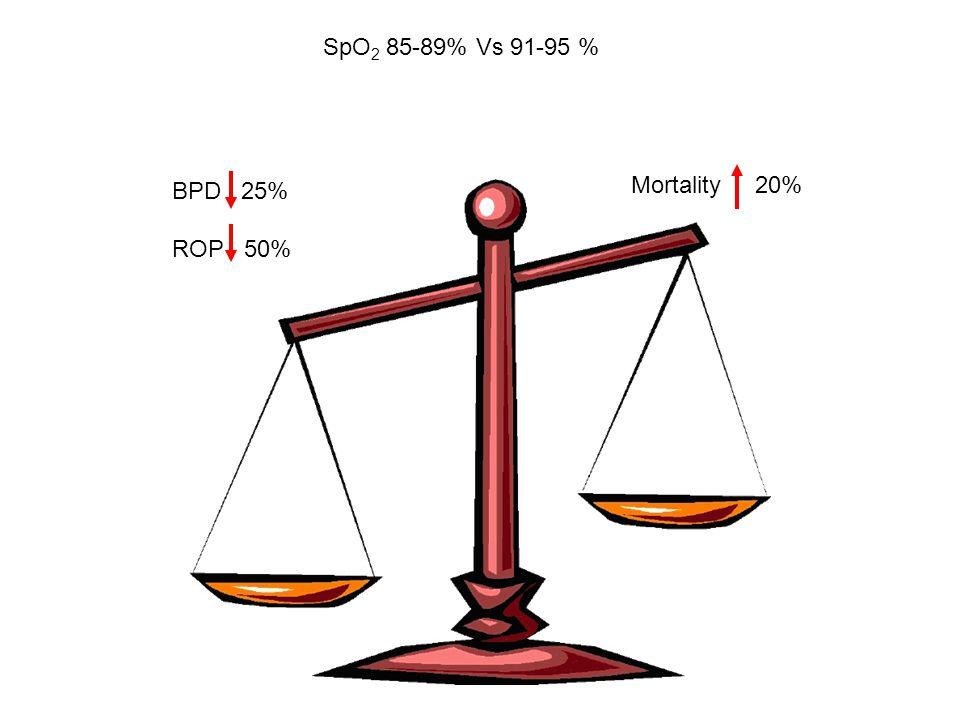 SpO 2 85-89% Vs 91-95 % BPD 25% ROP 50% Mortality 20%