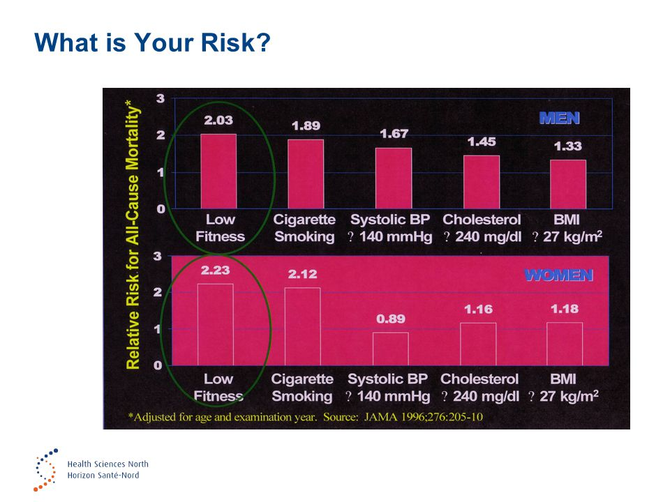 Risk Factors You Can Control Blood Pressure –Systolic or top number should be <140 –Diastolic or bottom number should be <90 –People with diabetes - should be <130/80 –People's pressures could be lower due to medications – what's important is that your doctor is happy with your numbers and you feel well