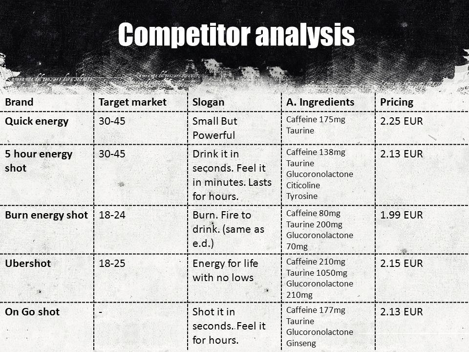 Competitor analysis BrandTarget marketSloganA.