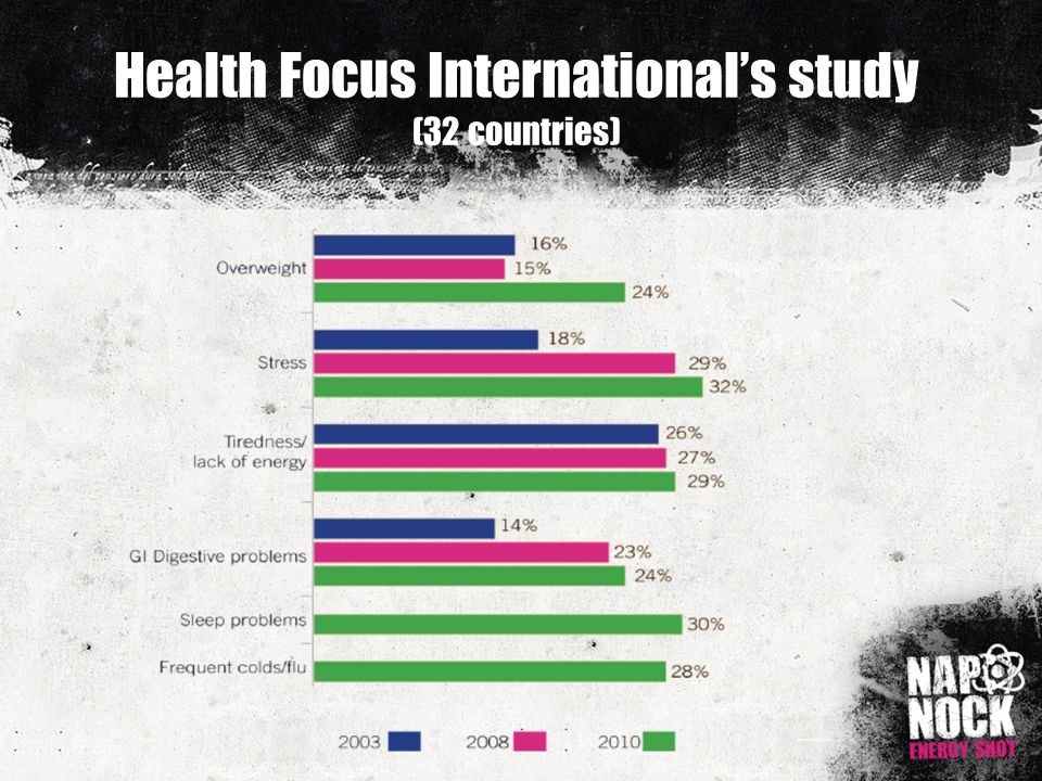 Health Focus International's study (32 countries)