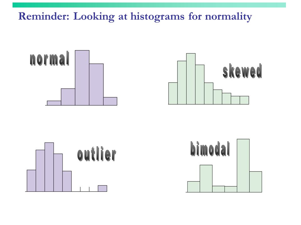 Reminder: Looking at histograms for normality