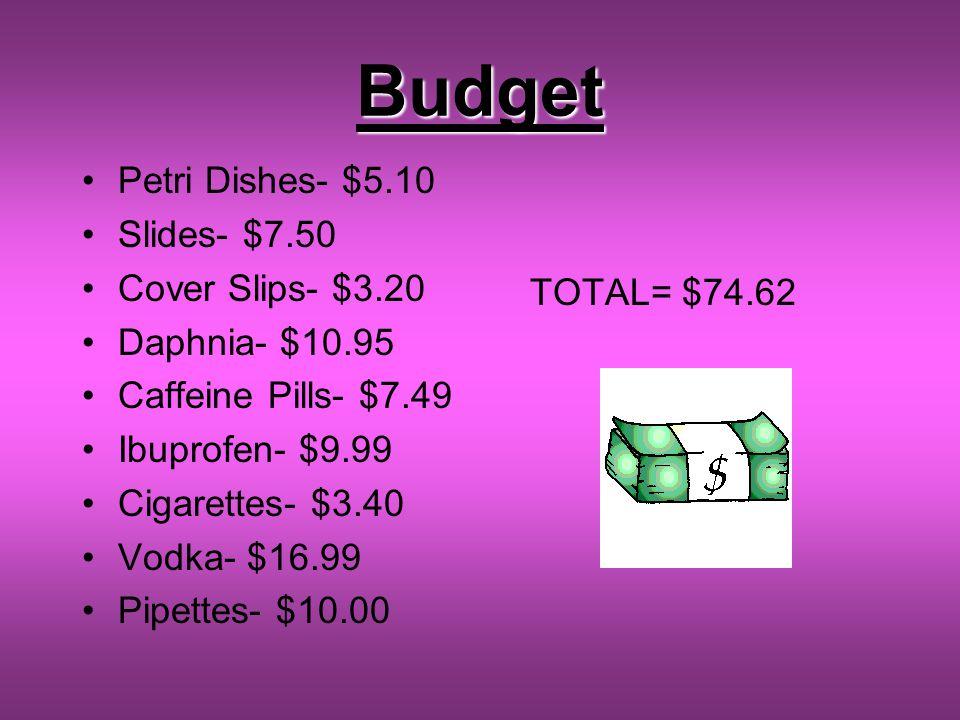 Budget Petri Dishes- $5.10 Slides- $7.50 Cover Slips- $3.20 Daphnia- $10.95 Caffeine Pills- $7.49 Ibuprofen- $9.99 Cigarettes- $3.40 Vodka- $16.99 Pipettes- $10.00 TOTAL= $74.62
