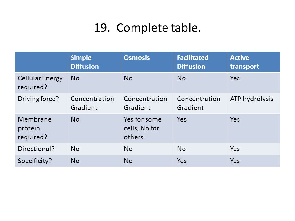 19.Complete table.