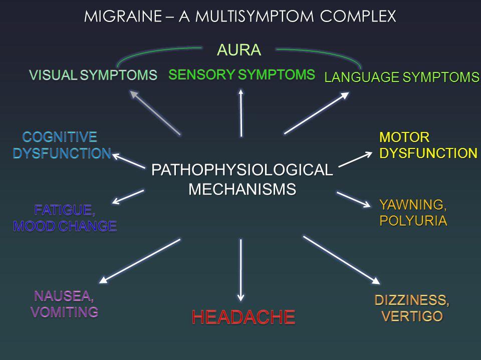 MIGRAINE – A MULTISYMPTOM COMPLEX PATHOPHYSIOLOGICALMECHANISMS AURA LANGUAGE SYMPTOMS MOTORDYSFUNCTION YAWNING,POLYURIA