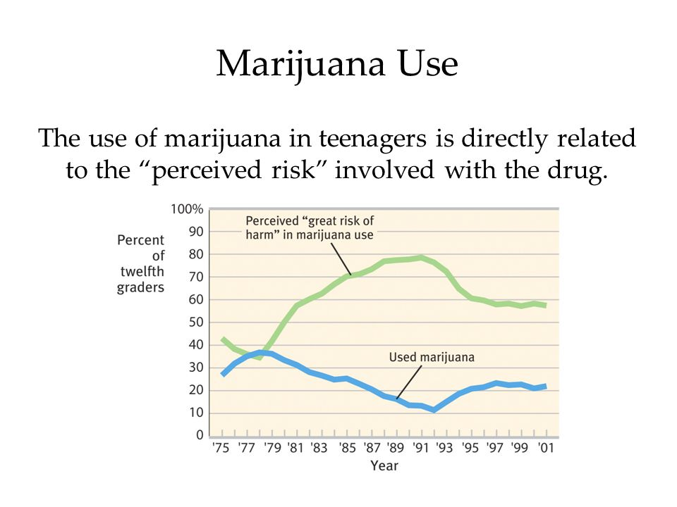 Marijuana Use The use of marijuana in teenagers is directly related to the perceived risk involved with the drug.