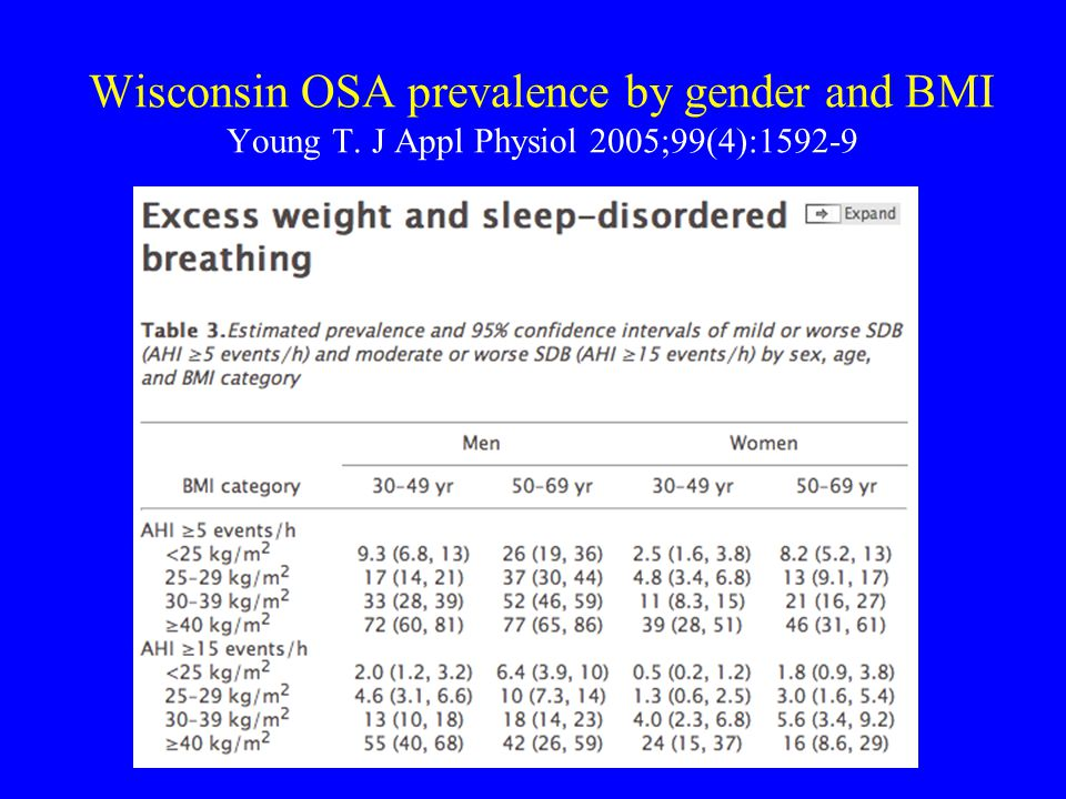 Wisconsin OSA prevalence by gender and BMI Young T. J Appl Physiol 2005;99(4):1592-9