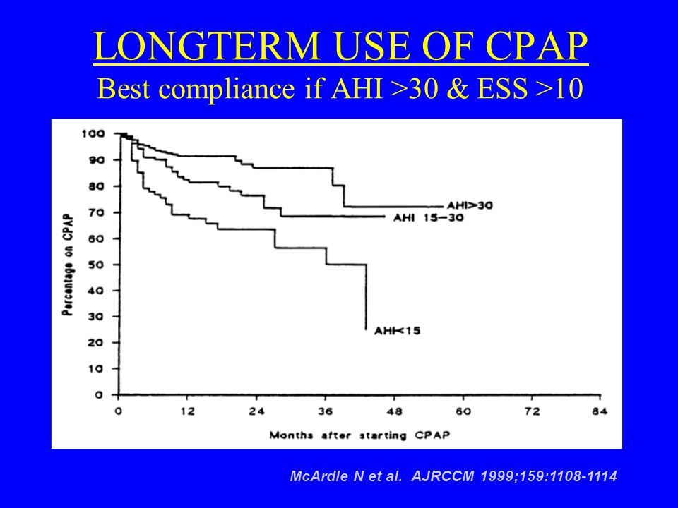 LONGTERM USE OF CPAP Best compliance if AHI >30 & ESS >10 McArdle N et al. AJRCCM 1999;159:1108-1114