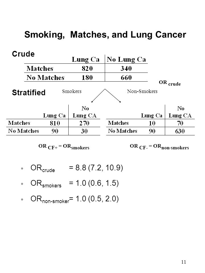 11 Smoking, Matches, and Lung Cancer Stratified Crude Non-SmokersSmokers OR crude OR CF+ = OR smokers OR CF- = OR non - smokers  OR crude = 8.8 (7.2, 10.9)  OR smokers = 1.0 (0.6, 1.5)  OR non-smoker = 1.0 (0.5, 2.0)
