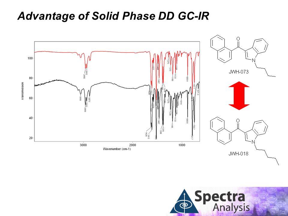 Advantage of Solid Phase DD GC-IR