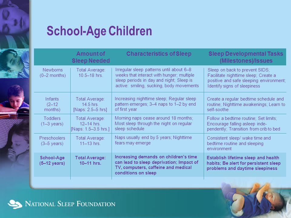Amount of Sleep Needed Characteristics of Sleep Sleep Developmental Tasks (Milestones)/Issues School-Age Children Newborns (0–2 months) Total Average: 10.5–18 hrs.
