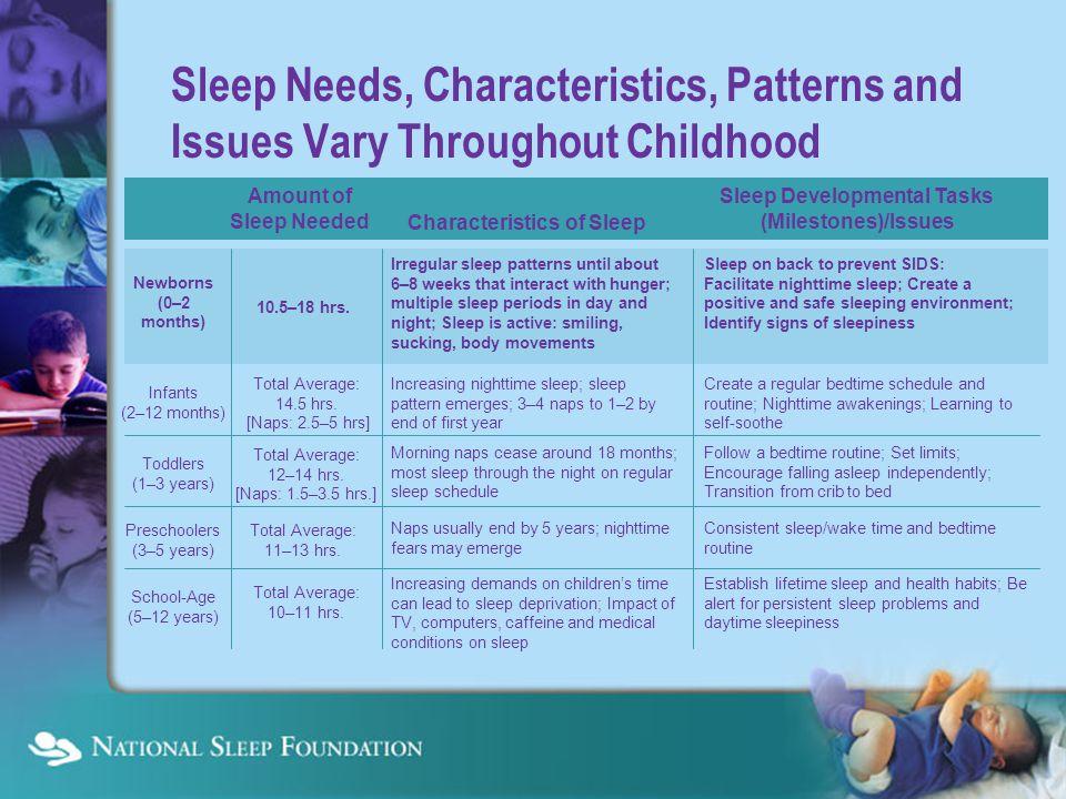 Managing Common Sleep Problems Bedtime Struggles— Limit Setting Disorder Nighttime Awakenings