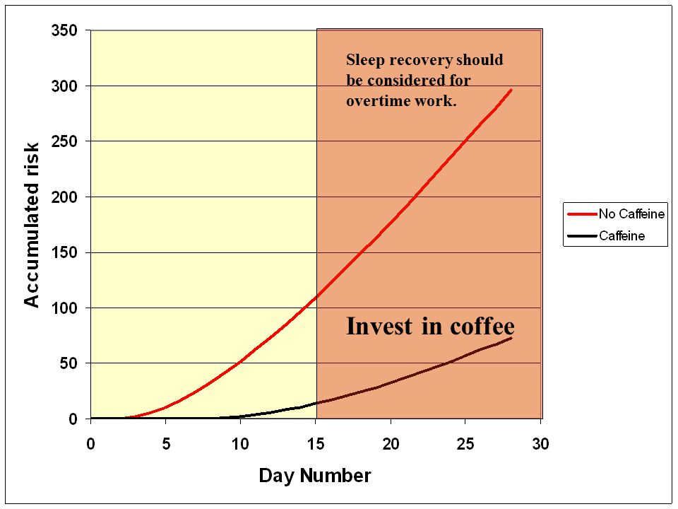 Sleep recovery should be considered for overtime work. Invest in coffee