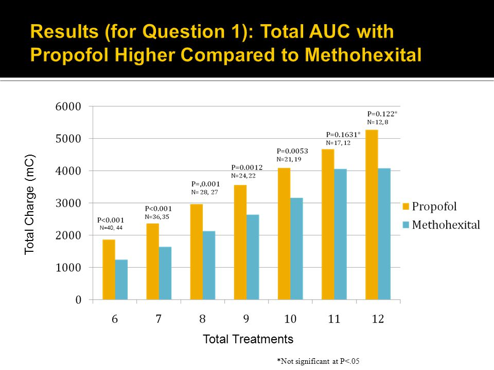 Total Treatments Total Charge (mC) N=40, 44 *Not significant at P<.05