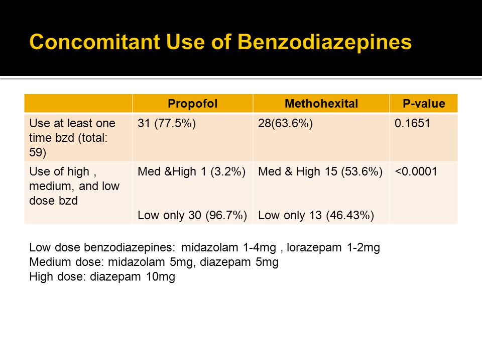 PropofolMethohexitalP-value Use at least one time bzd (total: 59) 31 (77.5%)28(63.6%)0.1651 Use of high, medium, and low dose bzd Med &High 1 (3.2%) L