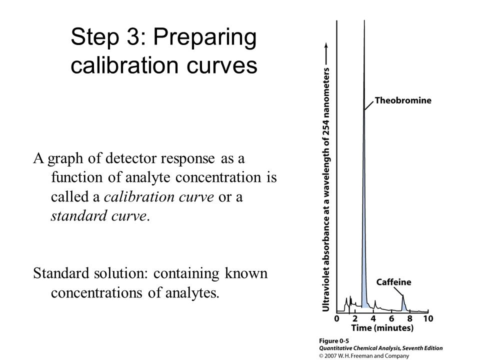 Step 3: Preparing calibration curves A graph of detector response as a function of analyte concentration is called a calibration curve or a standard curve.