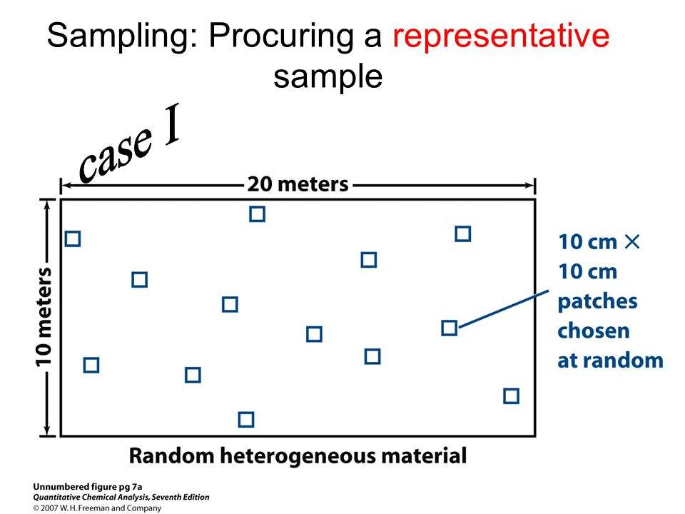 Sampling: Procuring a representative sample