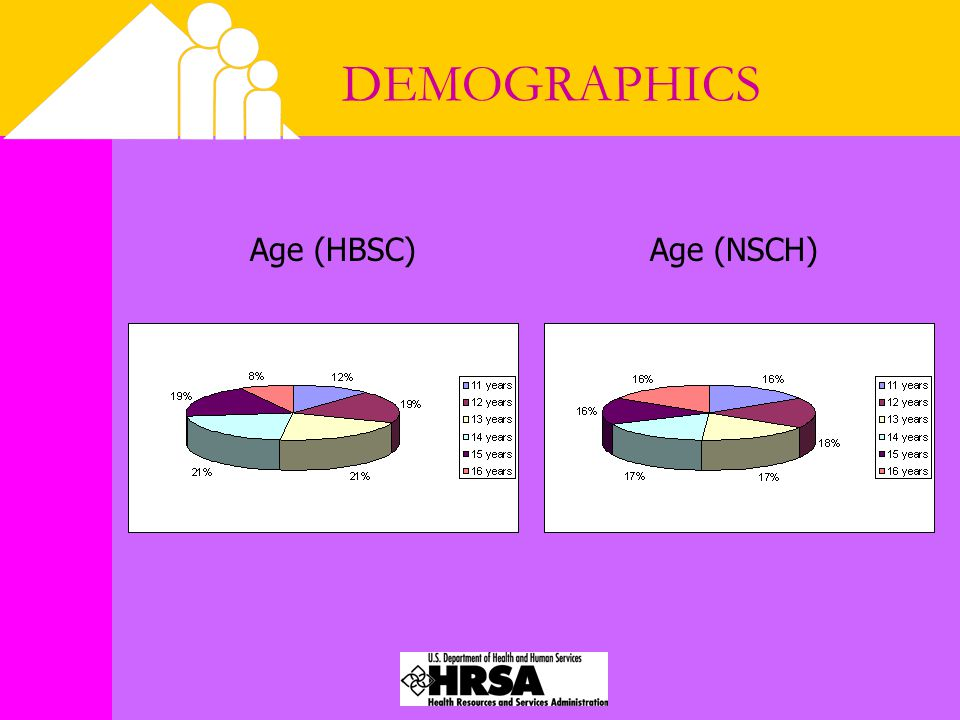 DEMOGRAPHICS Age (HBSC) Age (NSCH)
