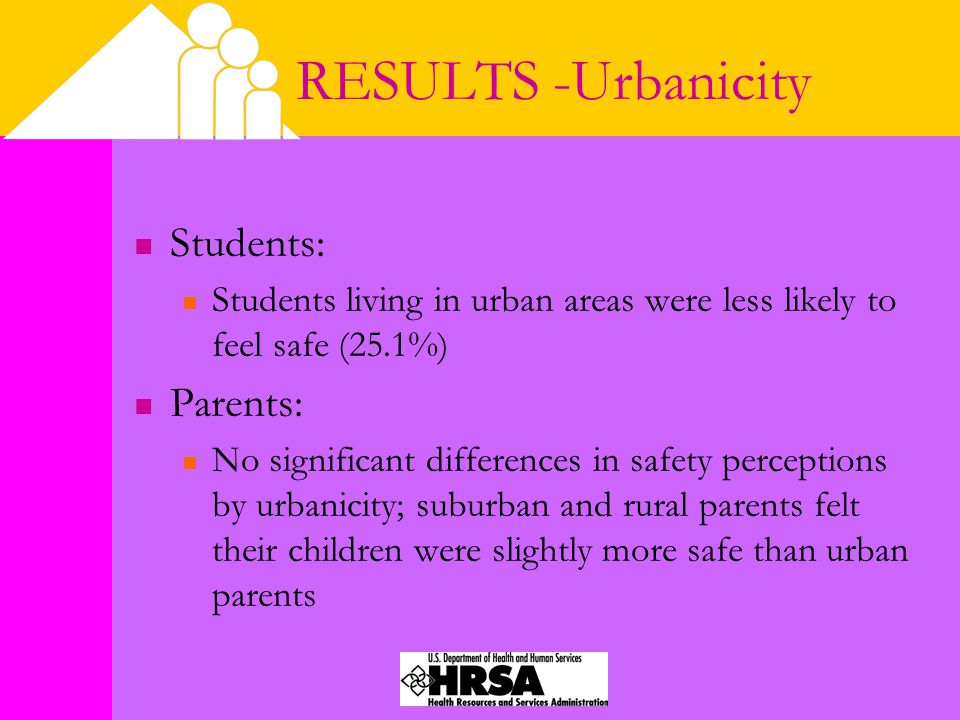 RESULTS -Urbanicity Students: Students living in urban areas were less likely to feel safe (25.1%) Parents: No significant differences in safety perceptions by urbanicity; suburban and rural parents felt their children were slightly more safe than urban parents