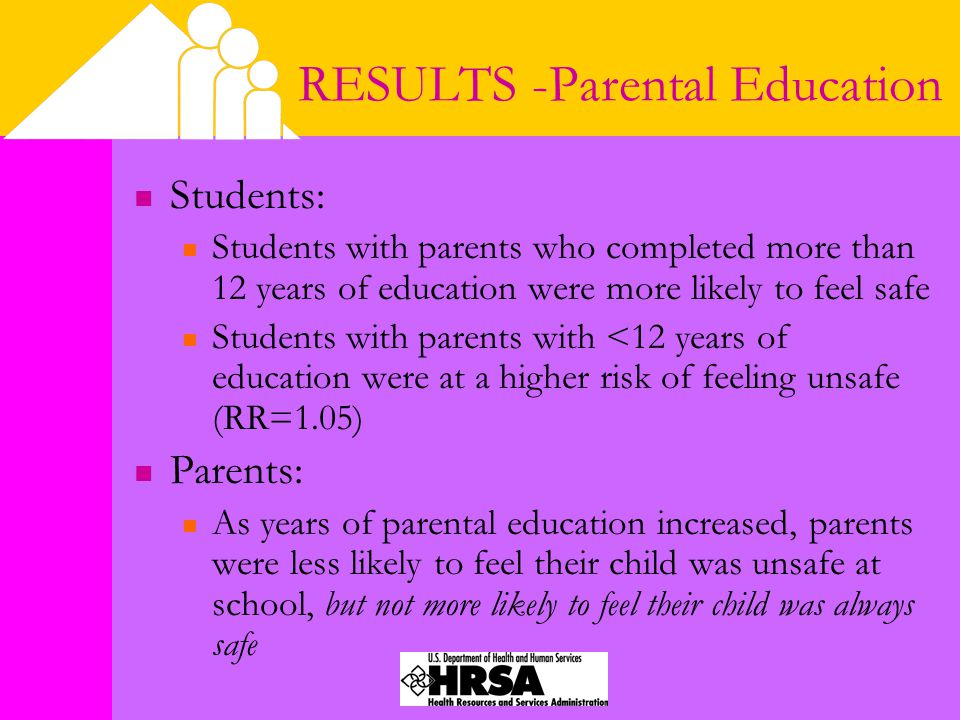 RESULTS -Parental Education Students: Students with parents who completed more than 12 years of education were more likely to feel safe Students with parents with <12 years of education were at a higher risk of feeling unsafe (RR=1.05) Parents: As years of parental education increased, parents were less likely to feel their child was unsafe at school, but not more likely to feel their child was always safe