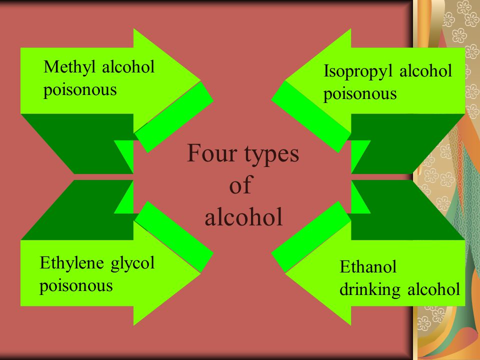 Four types of alcohol Methyl alcohol poisonous Ethylene glycol poisonous Isopropyl alcohol poisonous Ethanol drinking alcohol