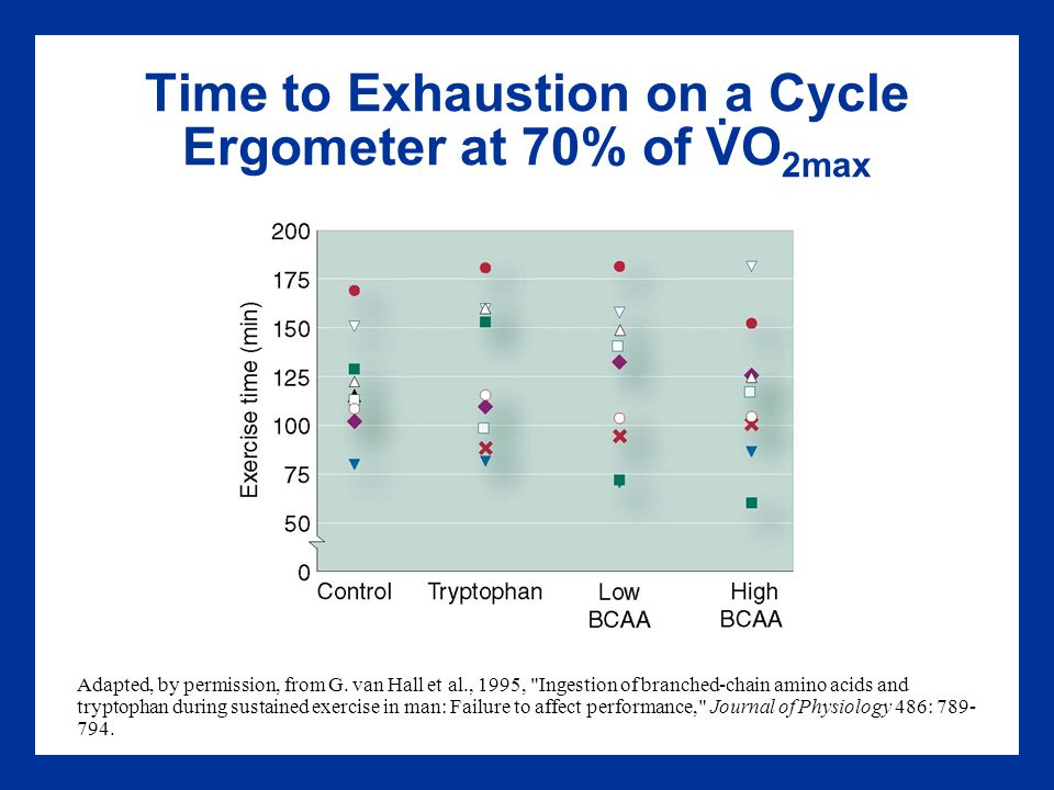 Time to Exhaustion on a Cycle Ergometer at 70% of VO 2max Adapted, by permission, from G.