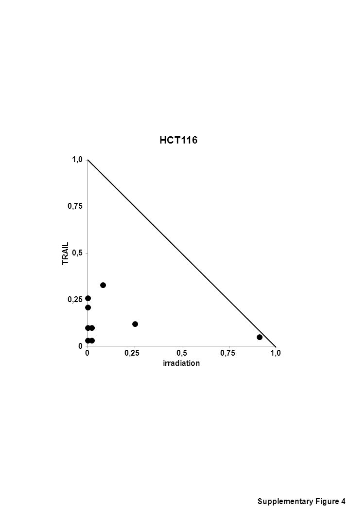 HCT116 Supplementary Figure 4 TRAIL 1,0 0,75 0,5 0,25 0 irradiation 0 0,25 0,5 0,75 1,0