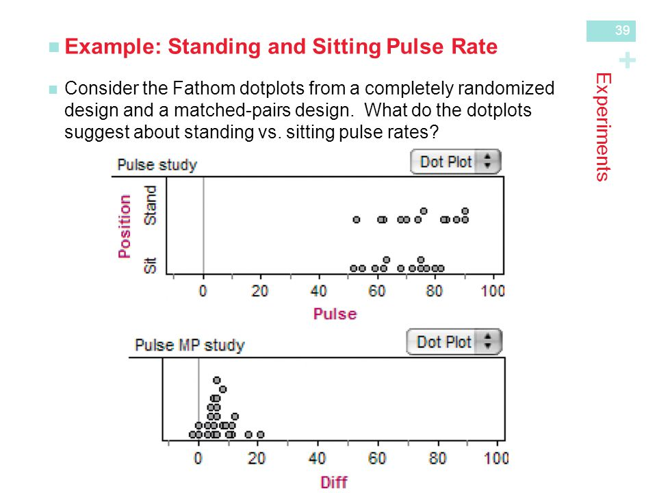 + Experiments Example: Standing and Sitting Pulse Rate Consider the Fathom dotplots from a completely randomizeddesign and a matched-pairs design.